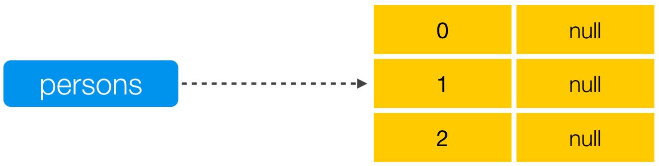 how to return empty array in java
