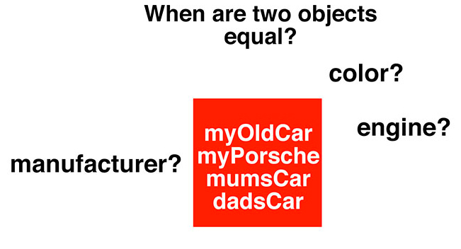 two equal objects