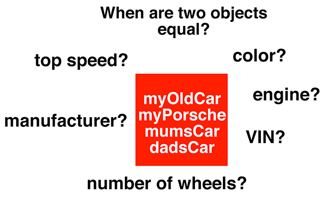 equal objects