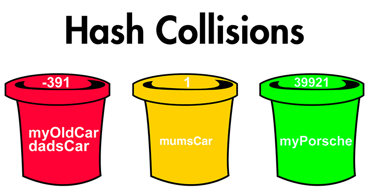 Hash collisions