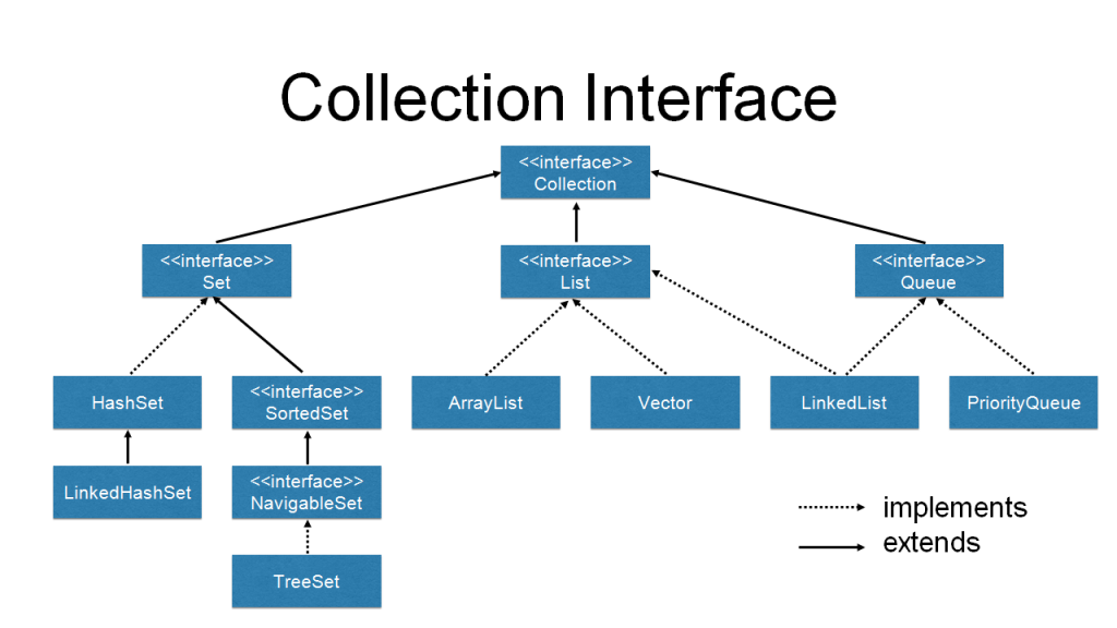 class and interface hierarchy