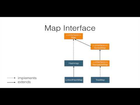 Java Collections Framework Video Tutorial