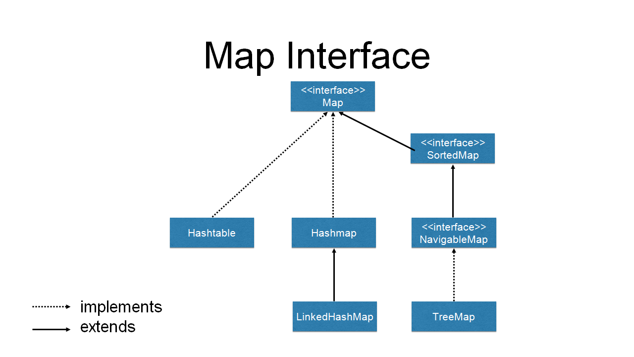 Collections framework video tutorial map heirarchy baditri Gallery