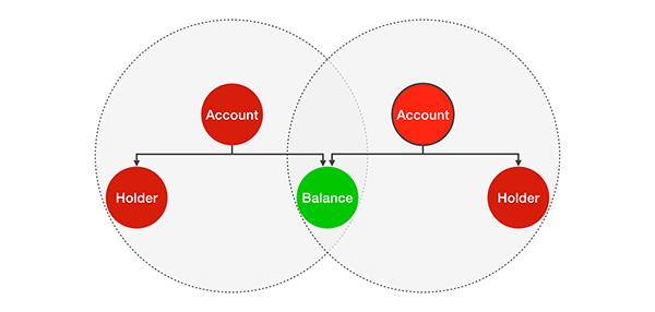 Immutable with balance shared